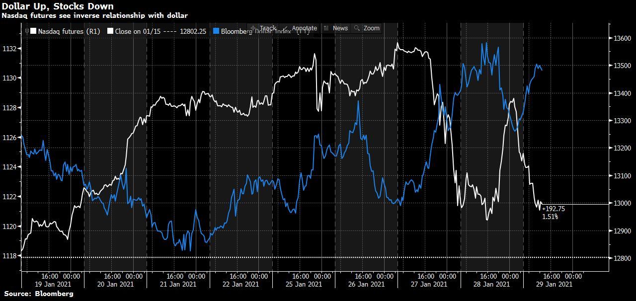 Hợp đồng tương lai chỉ số Nasdaq đẩy đồng Dollar lên mức cao nhất