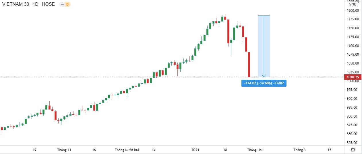 Bài học đầu tiên mà lớp nhà đầu tư F0 nhận được là điểm dừng