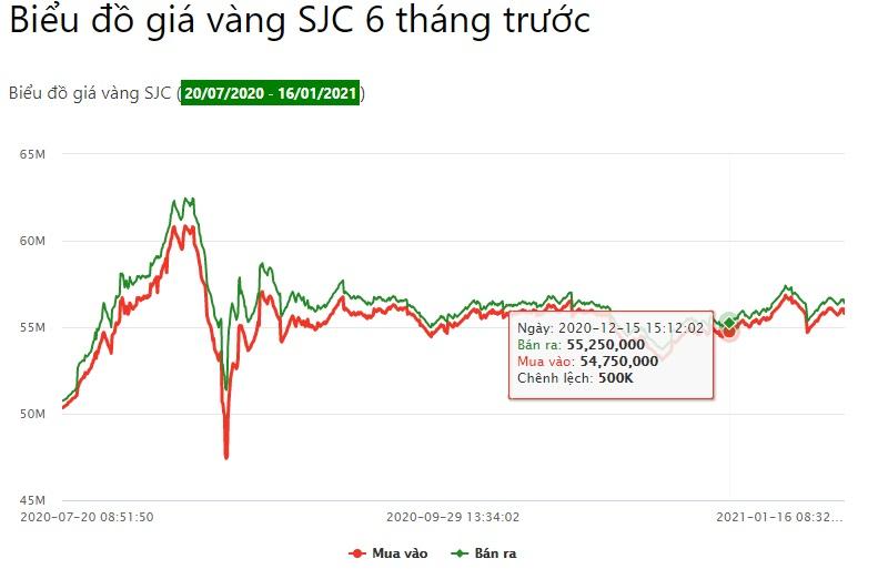 Giá vàng SJC đang càng ngày được nới rộng chênh lệch với vàng quốc tế
