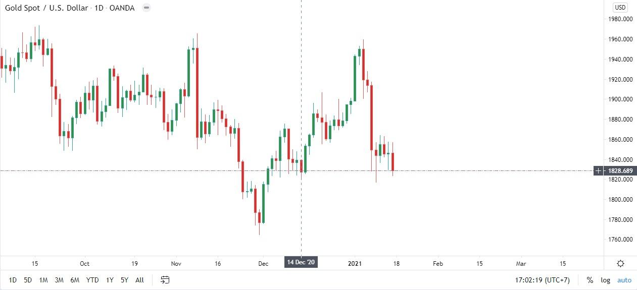Giá vàng thế giới trong 2 ngày 14/12/2020 và 15/01/2021 là như nhau và ở mốc 1830$/ozt