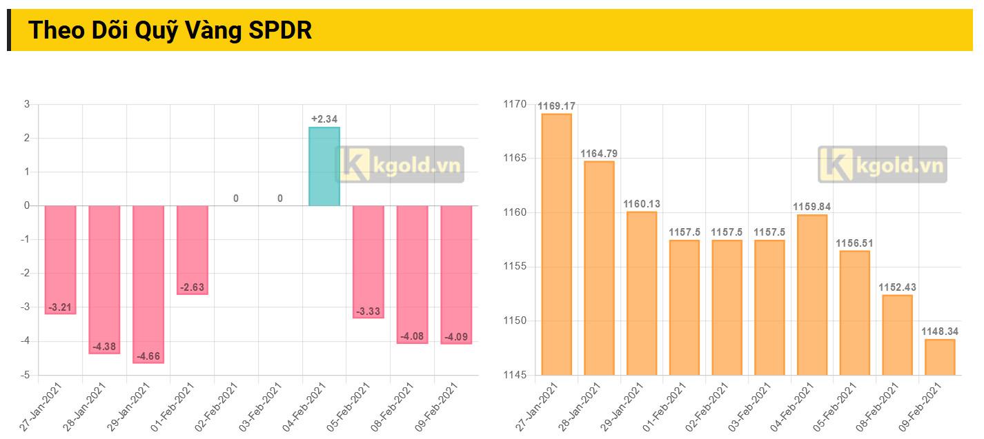 Biểu đồ mua bán của quỹ SPDR