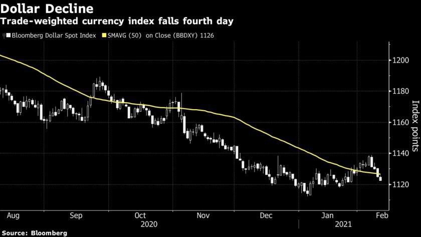 USD sụt giảm khiến phe bò lo lắng