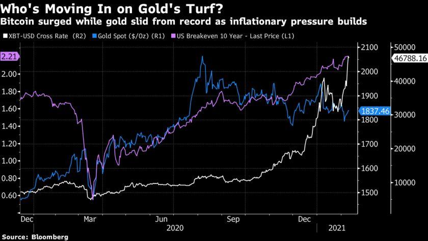 Bitcoin ảnh hưởng mạnh đến giá vàng