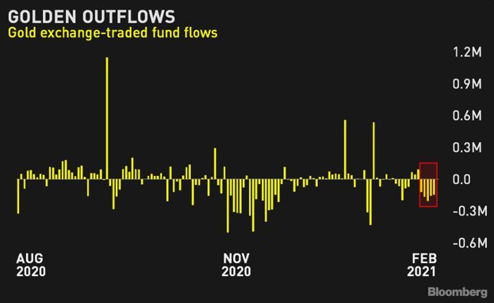 Dòng tiền liên tục chảy ra khỏi các quỹ ETF vàng gần đây