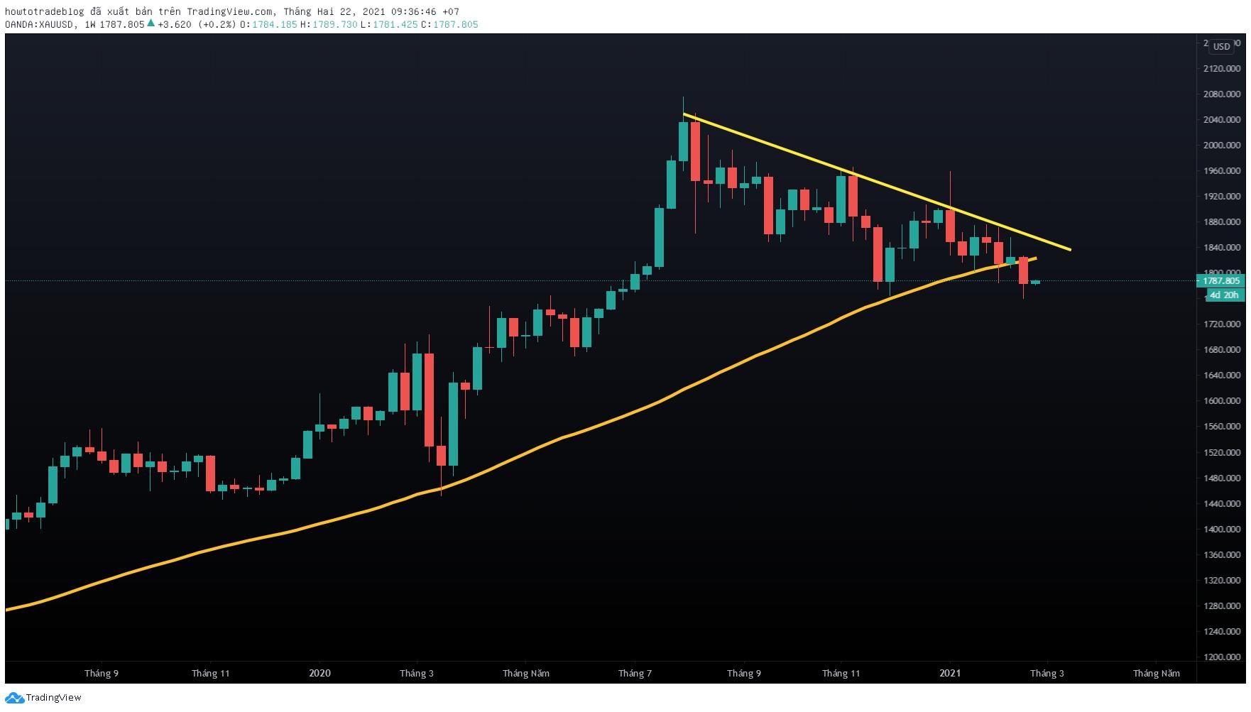 Chart tuần: Vận động dưới MA50