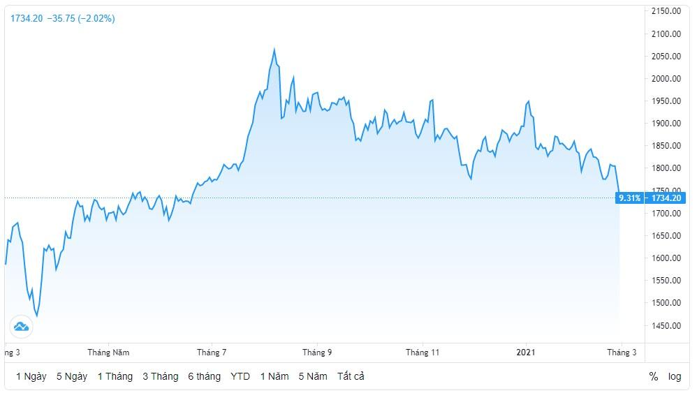 Tổng kêt giá vàng thế giới tuần cuối tháng 2