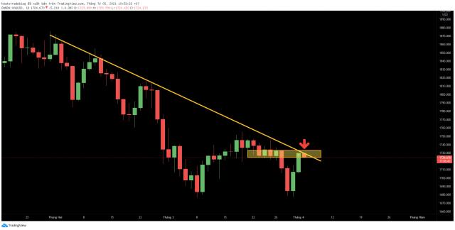 Nhận định Gold (05/04/2021): Canh BUY lại