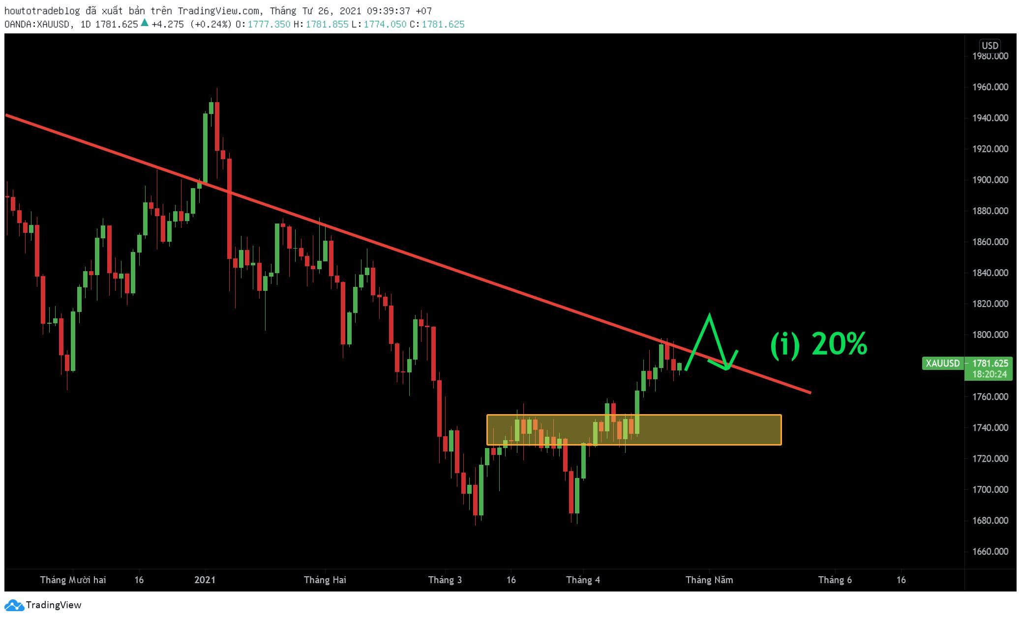 Vàng tăng đầu tuần sau đó giảm trở lại