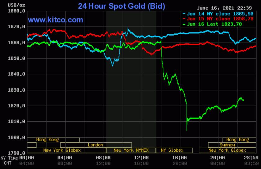 Giá vàng thế giới tiếp tục biến động trái chiều