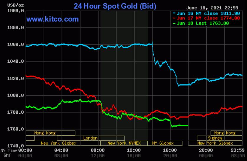 Giá vàng thế giới giảm trở lại