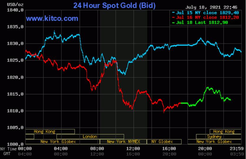 Giá vàng thế giới tăng trong sáng đầu tuần