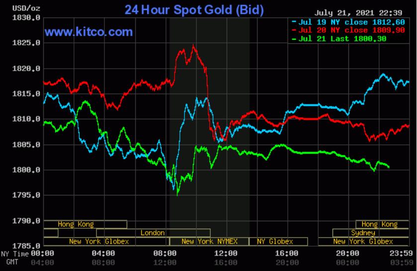 Giá vàng thế giới neo ở đáy một tuần