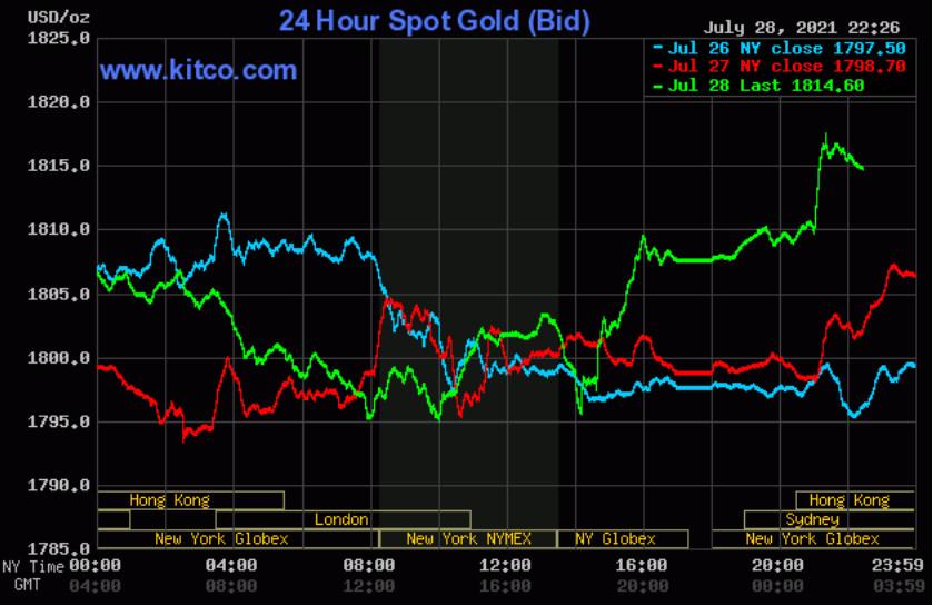 Giá vàng thế giới tăng trở lại ngưỡng 1.800 USD