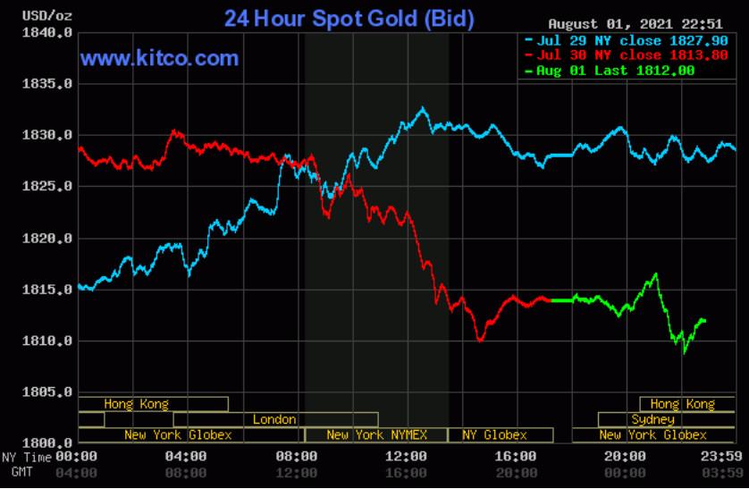 Giá vàng thế giới tiếp đà giảm của cuối tuần trướcGiá vàng thế giới tiếp đà giảm của cuối tuần trước