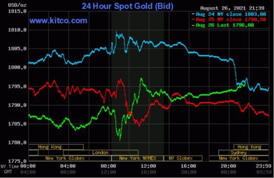 Giá vàng thế giới biến động trái chiều trước bài phát biểu của chủ tịch Fed