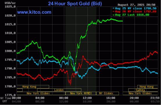 Giá vàng thế giới tăng mạnh sau khi bức phá mốc 1.800 USD/ounce