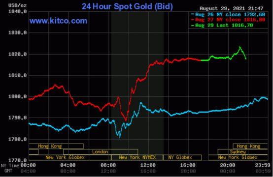 Giá vàng thế giới tiếp đà tăng nhẹ