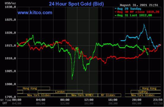 Giá vàng thế giới biến động trái chiều đầu tháng mới