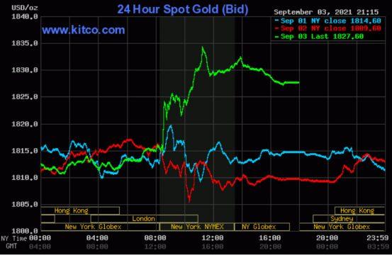 Giá vàng thế giới tăng mạnh sau báo cáo việc làm của Mỹ