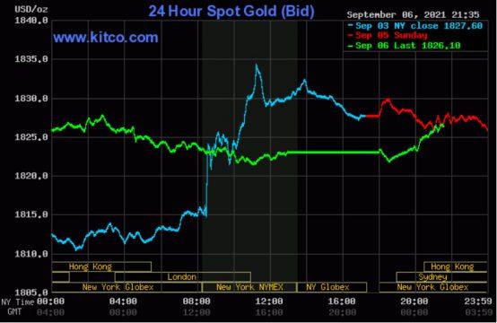 Giá vàng thế giới ổn định gần đỉnh 2 tháng rưỡi