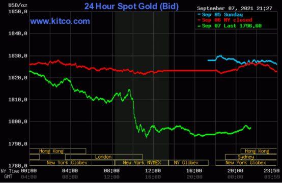 Giá vàng thế giới bất ngờ lao dốc