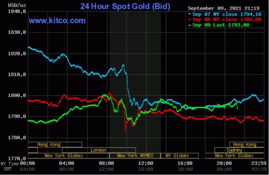 Giá vàng thế giới biến động trái chiều trong biên độ hẹp