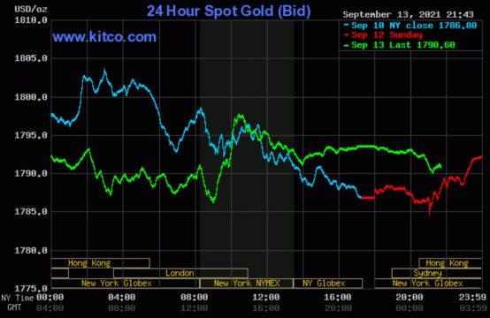 Giá vàng thế giới giảm nhẹ