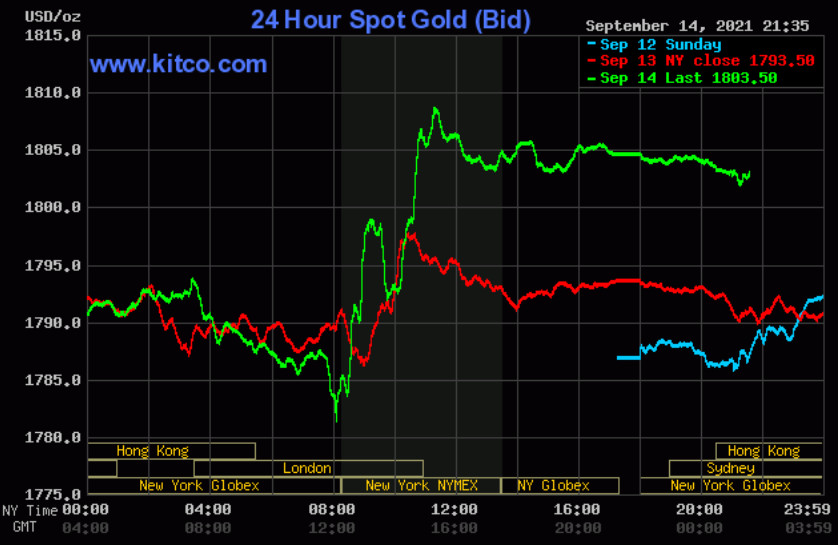 Giá vàng thế giới giảm nhẹ sau khi vượt mốc 1.800 USD/ounce