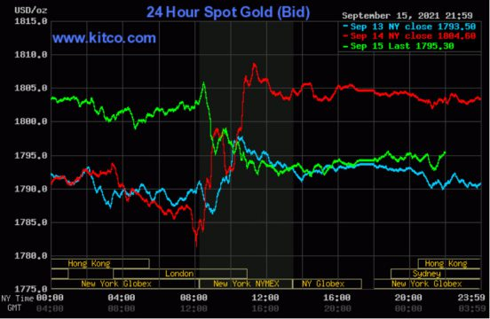 Giá vàng thế giới một lần nữa không giữ được ngưỡng 1.800 USD/ounce