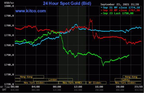 Giá vàng thế giới ngụp lặn dưới ngưỡng 1.750 USD