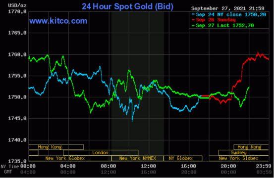 Giá vàng thế giới dao động quanh mốc 1.750 USD/ounce