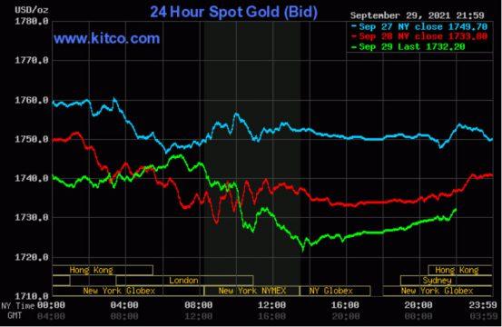 Giá vàng thế giới phục hồi về mốc 1.730 USD/oune