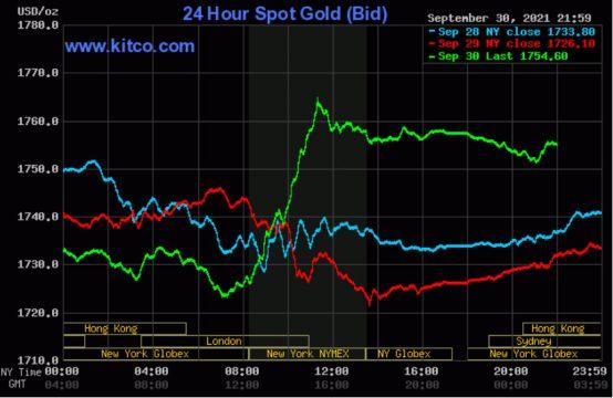 Giá vàng thế giới giảm trở lại sau khi tăng mạnh vào phiên trước
