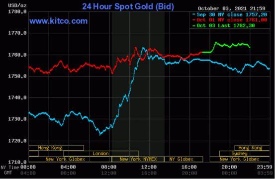 Giá vàng thế giới tiếp tục tăng