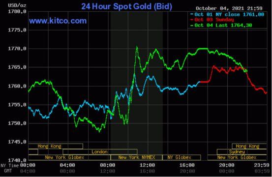 Giá vàng thế giới suy giảm sau khi chạm mốc 1.770 USD/ounce
