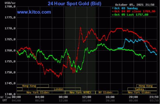 Giá vàng thế giới dao động quanh mốc 1.760 USD/ounce