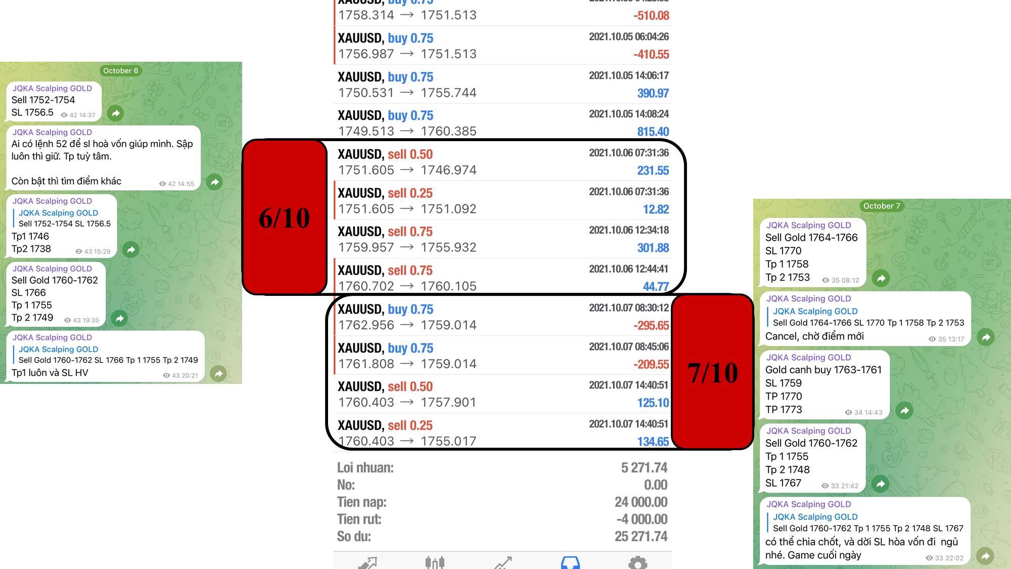 Scalping Gold ngày 6 và ngày 7Scalping Gold ngày 6 và ngày 7