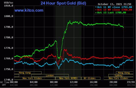 Giá vàng thế giới giảm nhẹ sau khi bứt phá mốc 1.790 USD/ounce