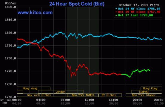 Giá vàng thế giới tăng nhẹ đầu tuần