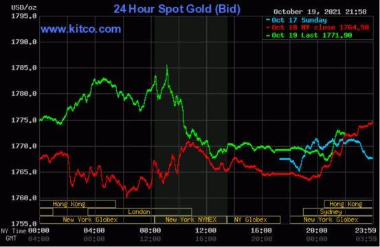 Giá vàng thế giới quay đầu giảm trở lại