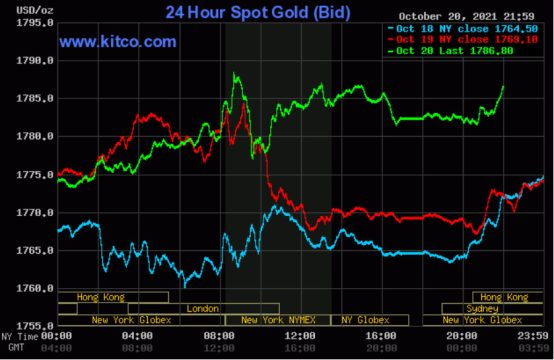 Giá vàng thế giới tiếp tục thử sức với mốc 1.790 USD/ounce